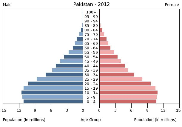 Pakistan Population Data